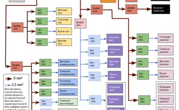 Как составить схему